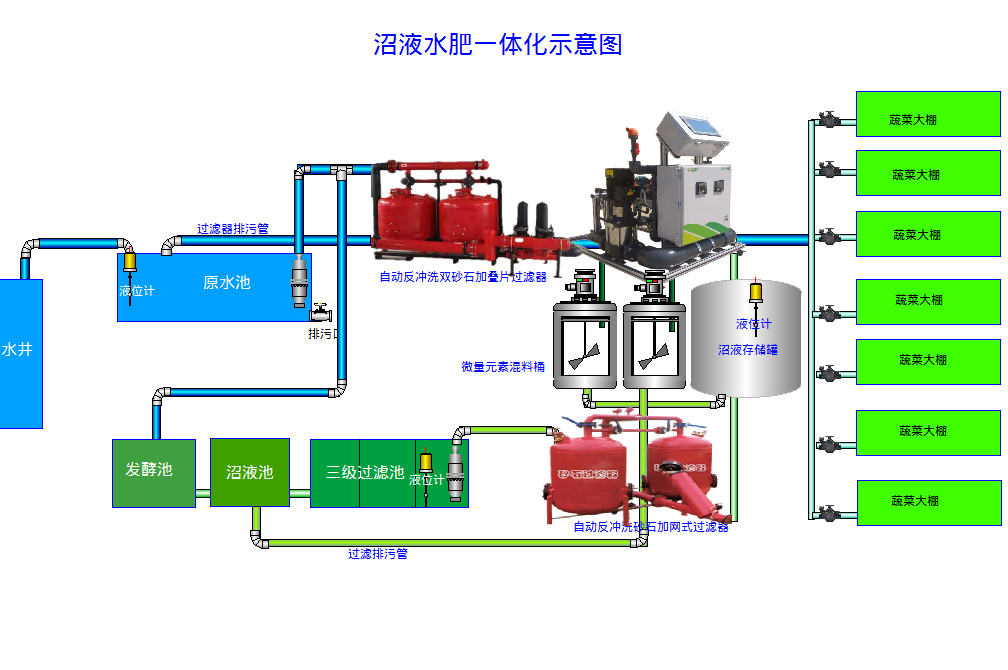 沼液专用施肥机系统